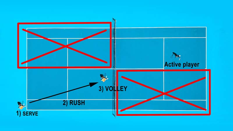 Drills to improve serve and volley.