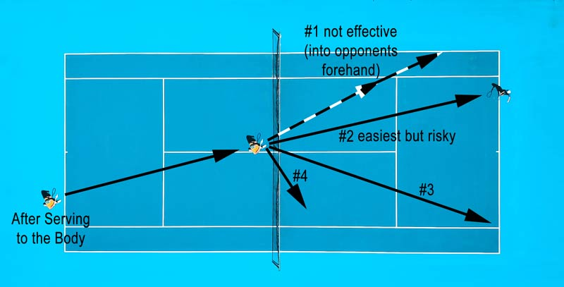 Volleys from an into body serve.