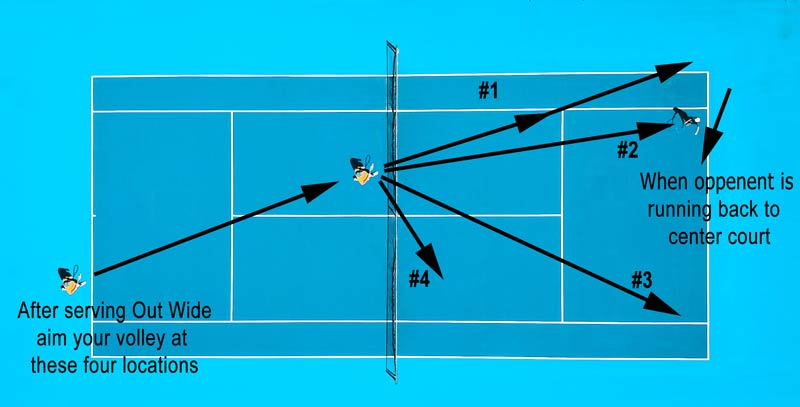 Volleys from an out wide serve.