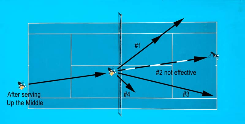 Volleys from an up middle serve.