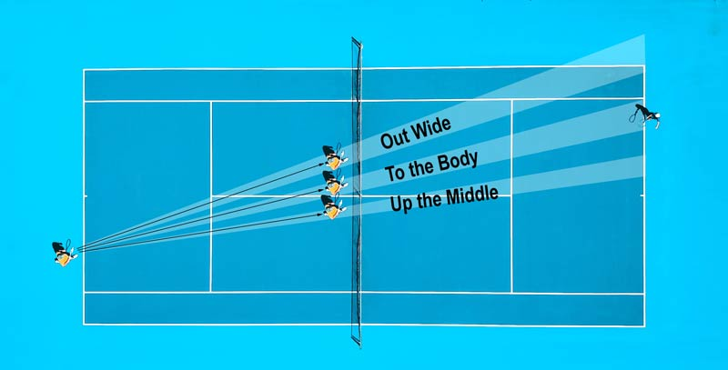 Three targets for the serve and volley.