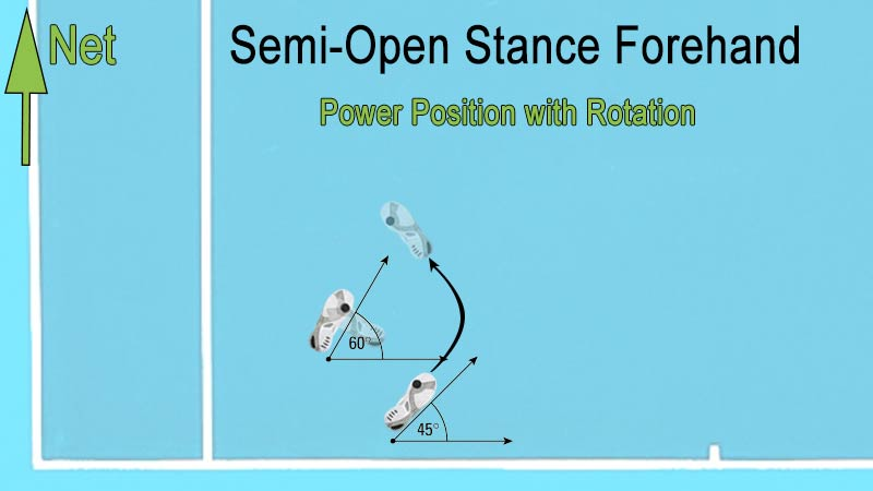 Semi-open stance with rotation for a forehand shot.